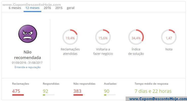 Reclame Aqui da Loja Lenovo Brasil